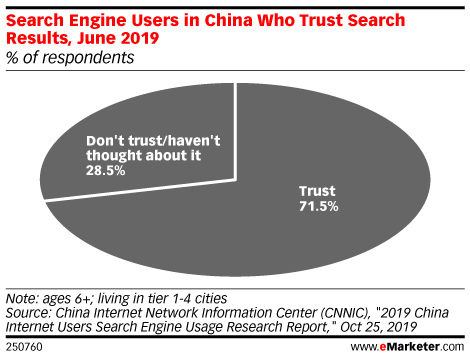 Search Engine Users in China Who Trust Search Results, June 2019 (% of respondents)