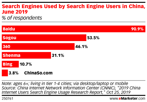 Search Engines Used by Search Engine Users in China, June 2019 (% of respondents)
