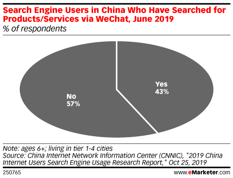 Search Engine Users in China Who Have Searched for Products/Services via WeChat, June 2019 (% of respondents)