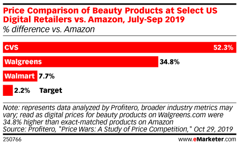 Price Comparison of Beauty Products at Select US Digital Retailers vs. Amazon, July-Sep 2019 (% difference vs. Amazon)
