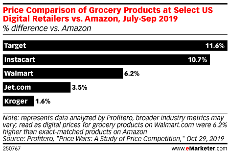 Price Comparison of Grocery Products at Select US Digital Retailers vs. Amazon, July-Sep 2019 (% difference vs. Amazon)