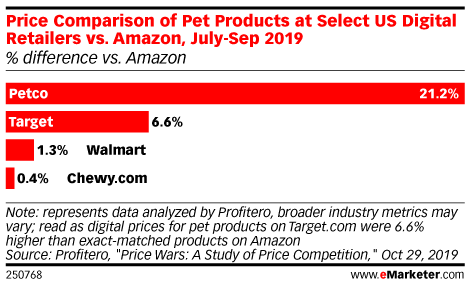 Price Comparison of Pet Products at Select US Digital Retailers vs. Amazon, July-Sep 2019 (% difference vs. Amazon)