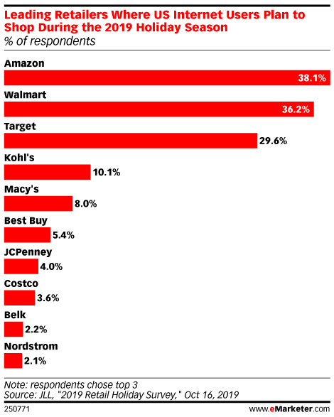 Leading Retailers Where US Internet Users Plan to Shop During the 2019 Holiday Season (% of respondents)