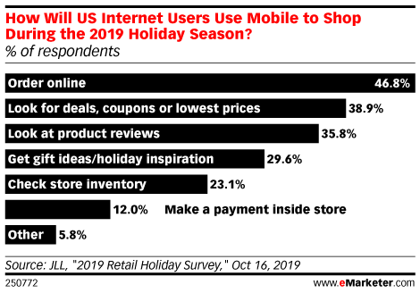 How Will US Internet Users Use Mobile to Shop During the 2019 Holiday Season? (% of respondents)