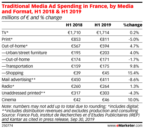 Traditional Media Ad Spending in France, by Media and Format, H1 2018 & H1 2019 (millions of € and % change)