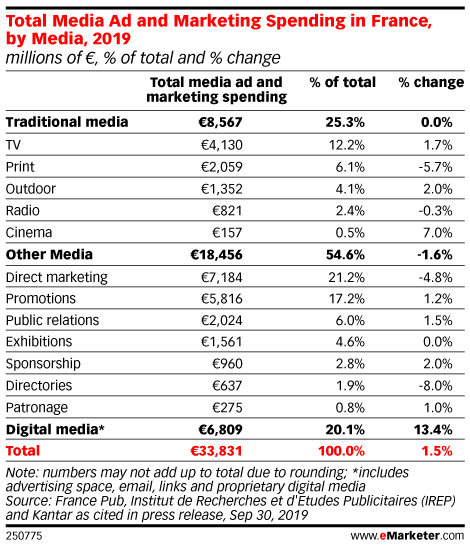 Total Media Ad and Marketing Spending in France, by Media, 2019 (millions of €, % of total and % change)