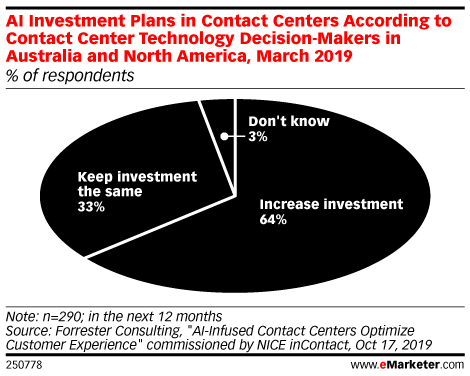AI Investment Plans in Contact Centers According to Contact Center Technology Decision-Makers in Australia and North America, March 2019 (% of respondents)