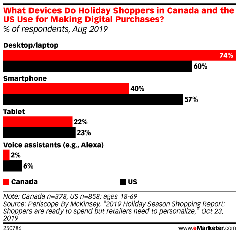 What Devices Do Holiday Shoppers in Canada and the US Use for Making Digital Purchases? (% of respondents, Aug 2019)