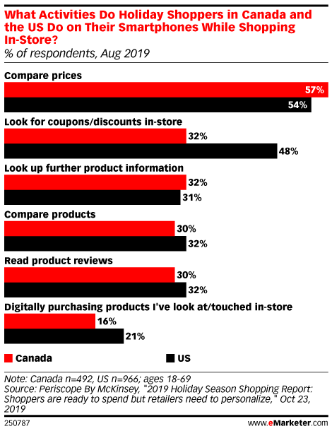 What Activities Do Holiday Shoppers in Canada and the US Do on Their Smartphones While Shopping In-Store? (% of respondents, Aug 2019)