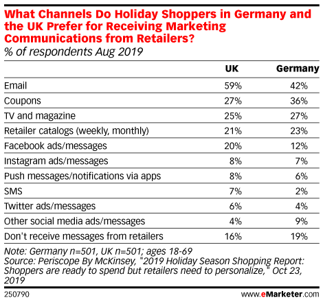 What Channels Do Holiday Shoppers in Germany and the UK Prefer for Receiving Marketing Communications from Retailers? (% of respondents Aug 2019)