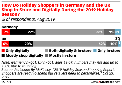 How Do Holiday Shoppers in Germany and the UK Shop In-Store and Digitally During the 2019 Holiday Season? (% of respondents, Aug 2019)