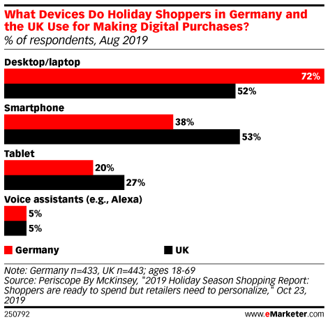 What Devices Do Holiday Shoppers in Germany and the UK Use for Making Digital Purchases? (% of respondents, Aug 2019)