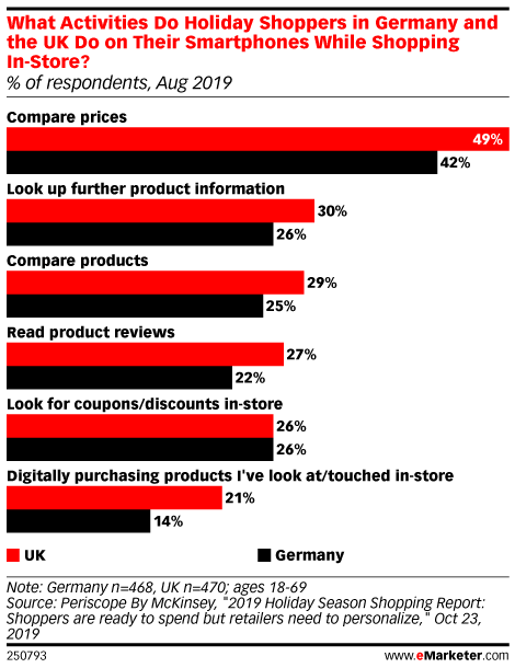 What Activities Do Holiday Shoppers in Germany and the UK Do on Their Smartphones While Shopping In-Store? (% of respondents, Aug 2019)