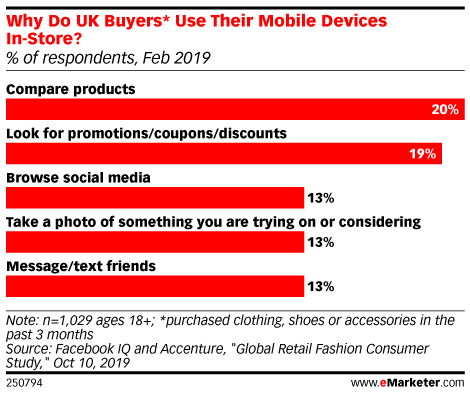 Why Do UK Buyers* Use Their Mobile Devices In-Store? (% of respondents, Feb 2019)