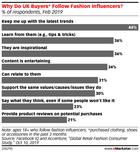 Why Do UK Buyers* Follow Fashion Influencers? (% of respondents, Feb 2019)