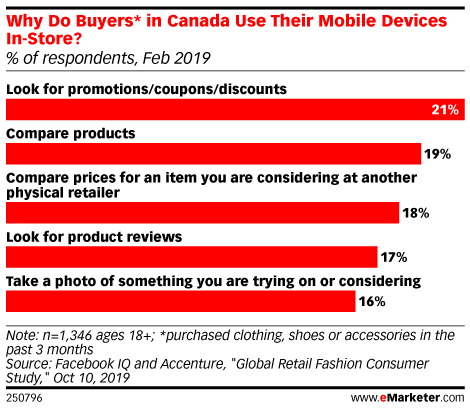 Why Do Buyers* in Canada Use Their Mobile Devices In-Store? (% of respondents, Feb 2019)