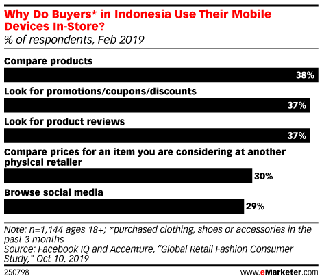 Why Do Buyers* in Indonesia Use Their Mobile Devices In-Store? (% of respondents, Feb 2019)