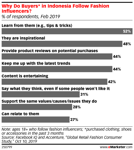 Why Do Buyers* in Indonesia Follow Fashion Influencers? (% of respondents, Feb 2019)