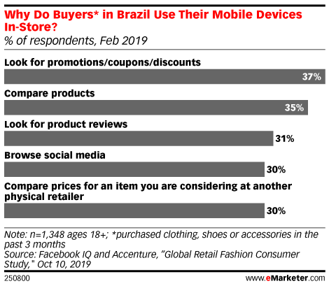 Why Do Buyers* in Brazil Use Their Mobile Devices In-Store? (% of respondents, Feb 2019)