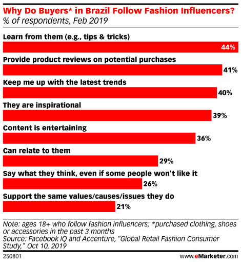 Why Do Buyers* in Brazil Follow Fashion Influencers? (% of respondents, Feb 2019)