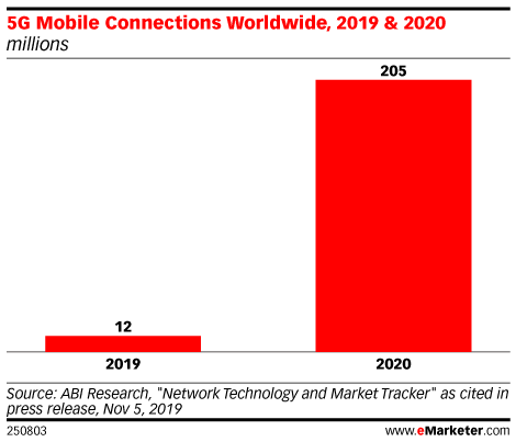 5G Mobile Connections Worldwide, 2019 & 2020 (millions)