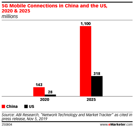 5G Mobile Connections in China and the US, 2020 & 2025 (millions)