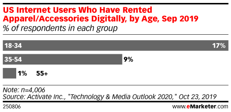 US Internet Users Who Have Rented Apparel/Accessories Digitally, by Age, Sep 2019 (% of respondents in each group)