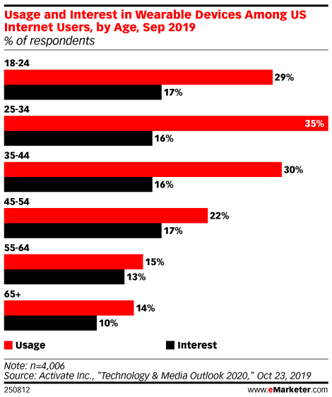Usage and Interest in Wearable Devices Among US Internet Users, by Age, Sep 2019 (% of respondents)