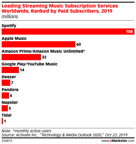 Leading Streaming Music Subscription Services Worldwide, Ranked by Paid Subscribers, 2019 (millions)