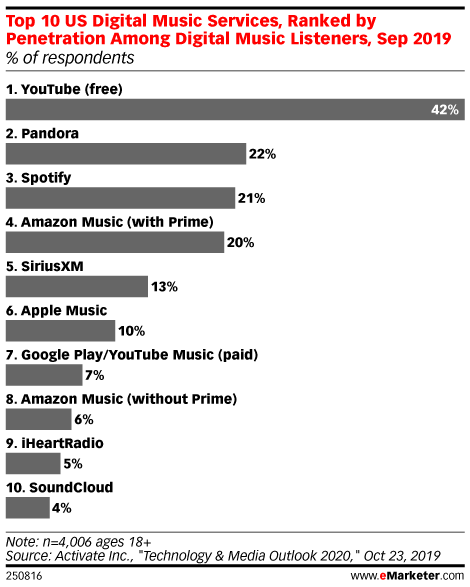 Top 10 US Digital Music Services, Ranked by Penetration Among Digital Music Listeners, Sep 2019 (% of respondents)