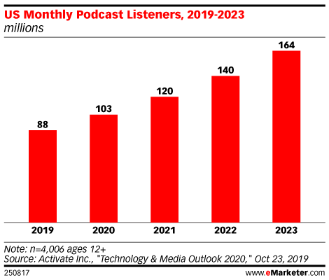 US Monthly Podcast Listeners, 2019-2023 (millions)