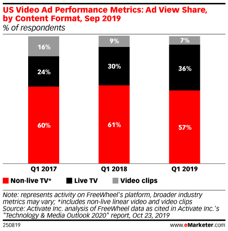 US Video Ad Performance Metrics: Ad View Share, by Content Format, Sep 2019 (% of respondents)