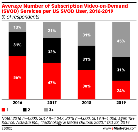 Average Number of Subscription Video-on-Demand (SVOD) Services per US SVOD User, 2016-2019 (% of respondents)