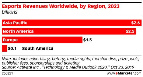 Esports Revenues Worldwide, by Region, 2023 (billions)