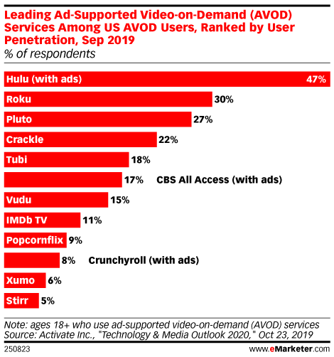 Leading Ad-Supported Video-on-Demand (AVOD) Services Among US AVOD Users, Ranked by User Penetration, Sep 2019 (% of respondents)
