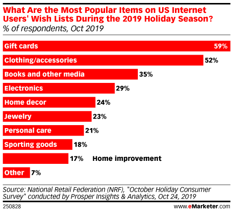 What Are the Most Popular Items on US Internet Users' Wish Lists During the 2019 Holiday Season? (% of respondents, Oct 2019)