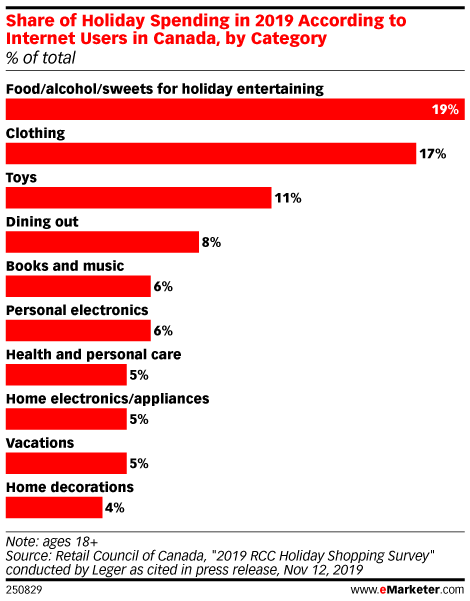 Share of Holiday Spending in 2019 According to Internet Users in Canada, by Category (% of total)