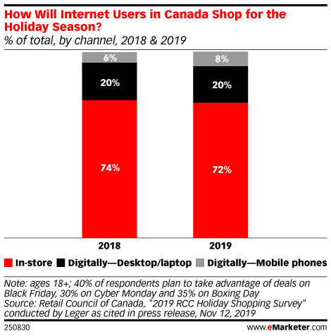 How Will Internet Users in Canada Shop for the Holiday Season? (% of total, by channel, 2018 & 2019)