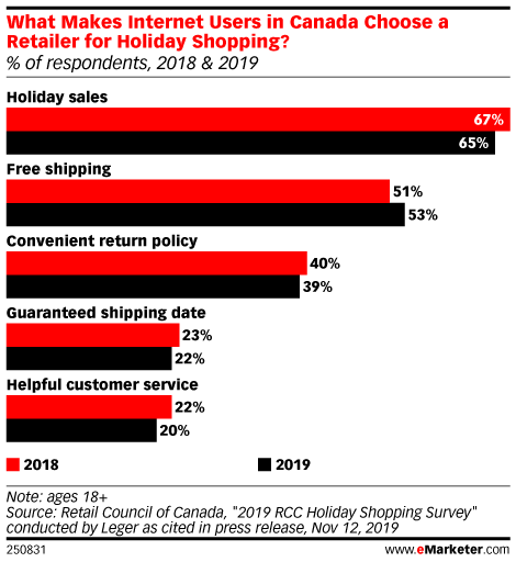 What Makes Internet Users in Canada Choose a Retailer for Holiday Shopping? (% of respondents, 2018 & 2019)
