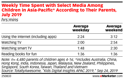 Weekly Time Spent with Select Media Among Children in Asia-Pacific* According to Their Parents, July 2019 (hrs:mins)