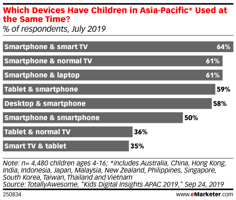 Which Devices Have Children in Asia-Pacific* Used at the Same Time? (% of respondents, July 2019)