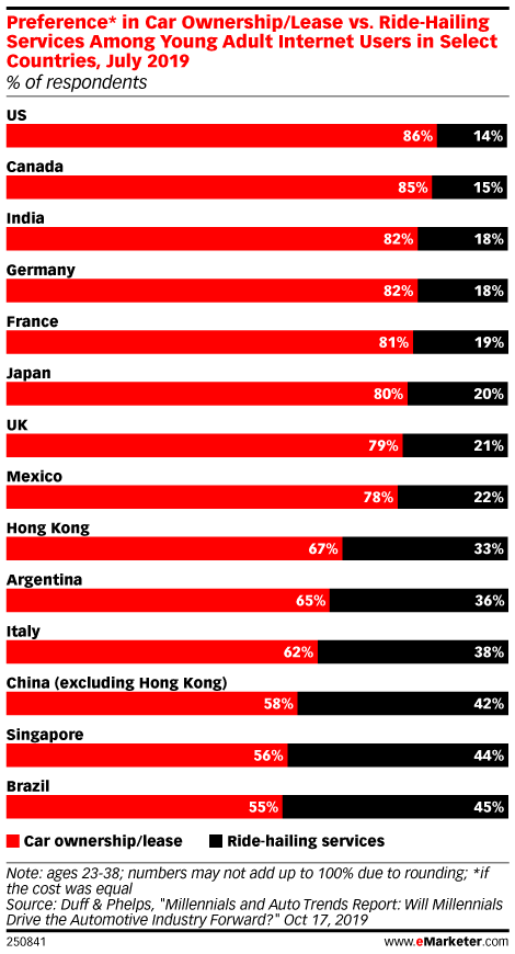 Preference* in Car Ownership/Lease vs. Ride-Hailing Services Among Young Adult Internet Users in Select Countries, July 2019 (% of respondents)