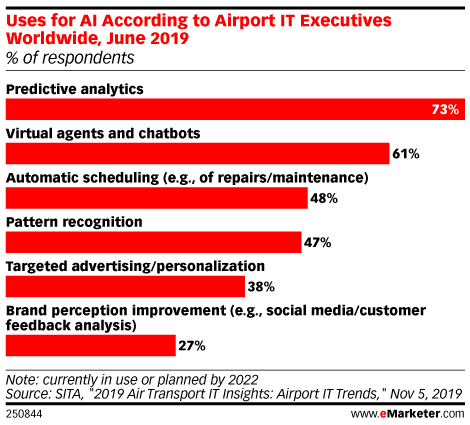 Uses for AI According to Airport IT Executives Worldwide, June 2019 (% of respondents)