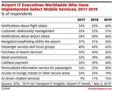 Airport IT Executives Worldwide Who Have Implemented Select Mobile Services, 2017-2019 (% of respondents)