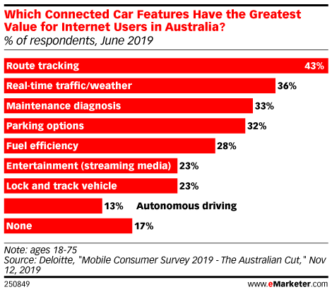 Which Connected Car Features Have the Greatest Value for Internet Users in Australia? (% of respondents, June 2019)