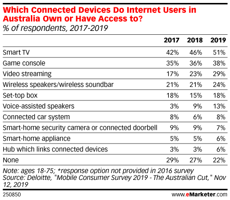 Which Connected Devices Do Internet Users in Australia Own or Have Access to? (% of respondents, 2017-2019)