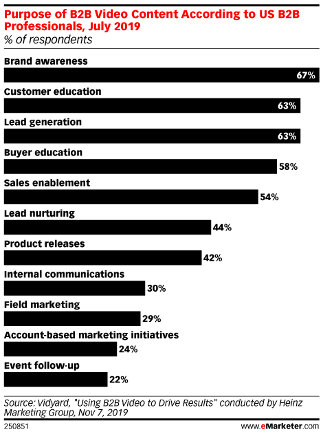 Purpose of B2B Video Content According to US B2B Professionals, July 2019 (% of respondents)