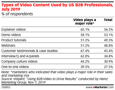 Types of Video Content Used by US B2B Professionals, July 2019 (% of respondents)