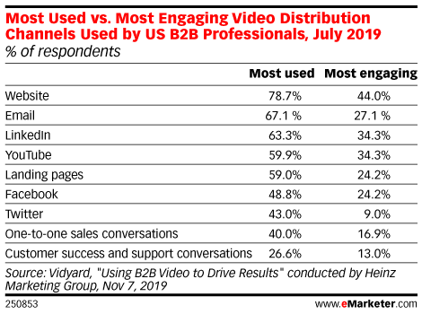 Most Used vs. Most Engaging Video Distribution Channels Used by US B2B Professionals, July 2019 (% of respondents)