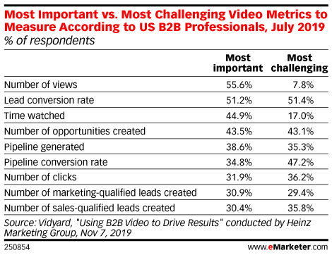 Most Important vs. Most Challenging Video Metrics to Measure According to US B2B Professionals, July 2019 (% of respondents)